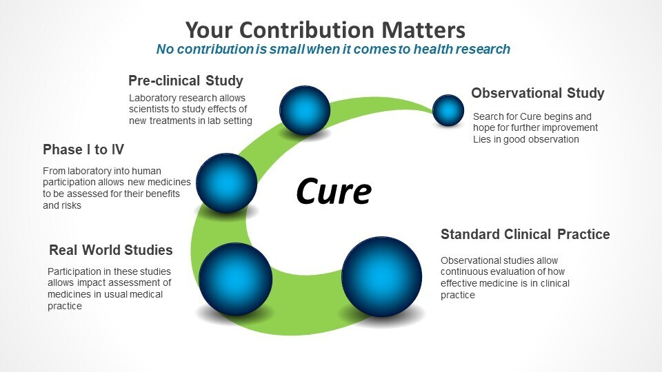 As patient your contribution in clinical research and clinical trials matters and helps million of patients.
